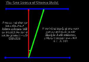 one degree of change model