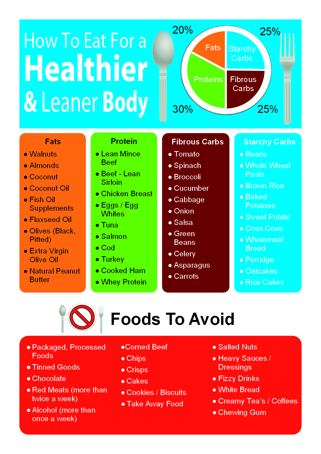 Healthy Eating Infographic V2